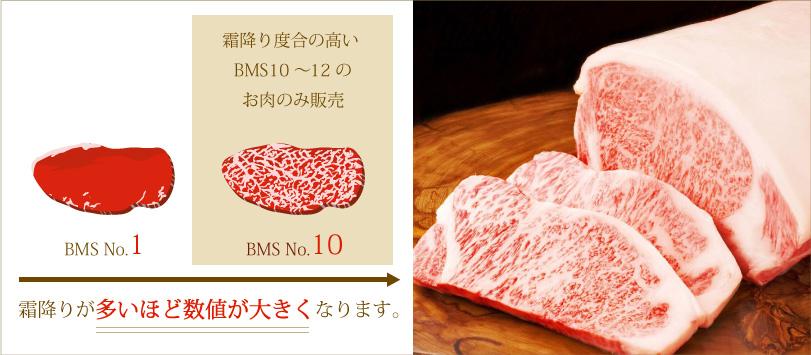 霜降り度合の高いBMS10~12のお肉のみ販売